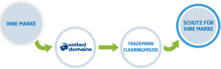 Ablauf Trademark Clearinghouse