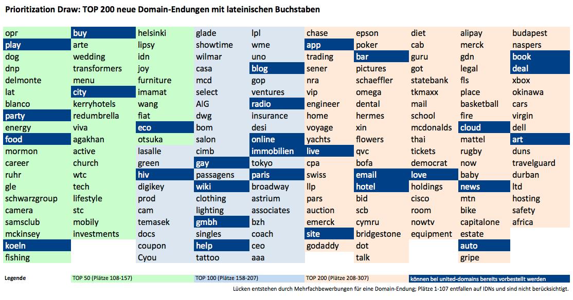 Prioritization Draw: TOP 200 neue Domain-Endungen mit lateinischen Buchstaben