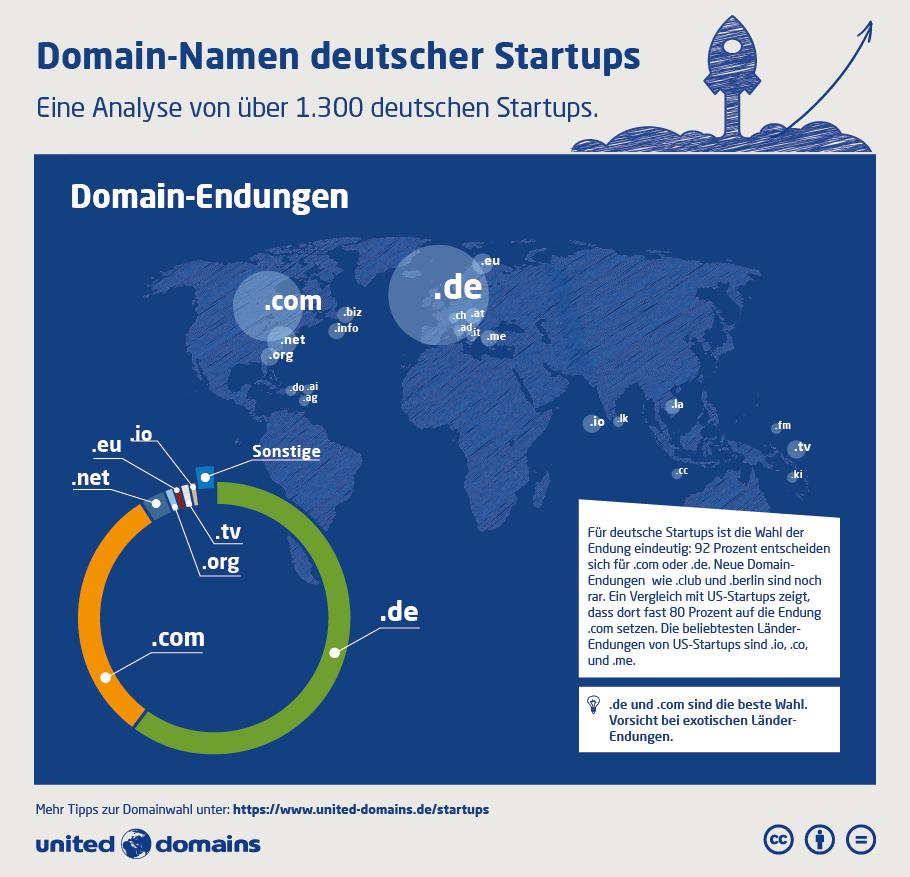 Startup-Domain-Studie - Domain-Endungen