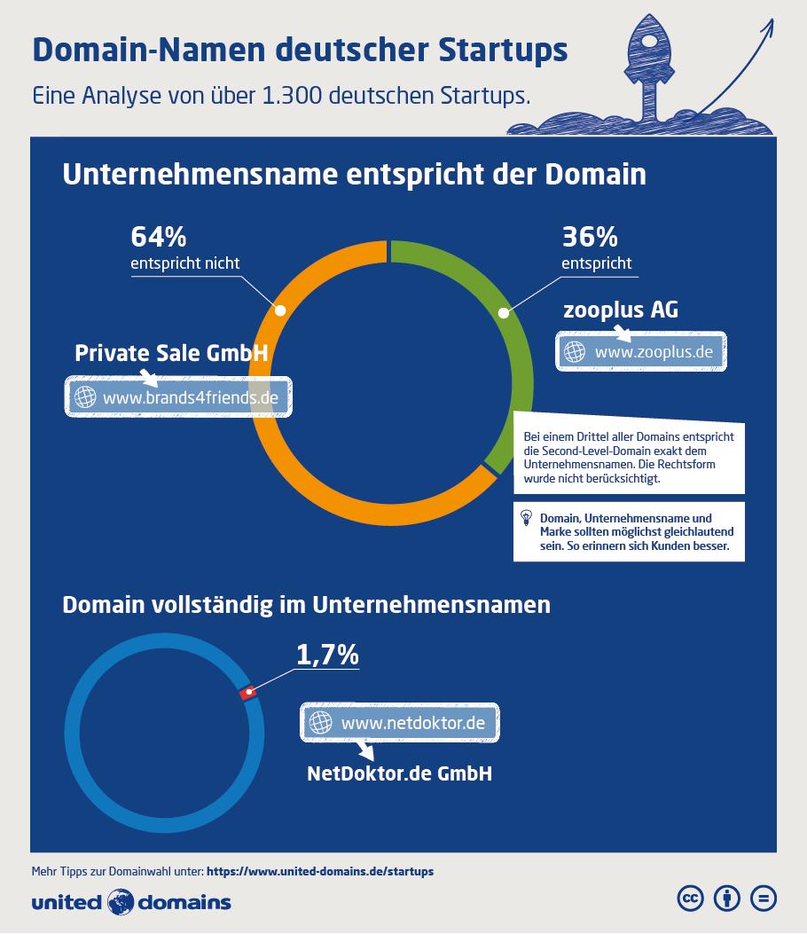 Startup-Domain-Studie - Unternehmensname