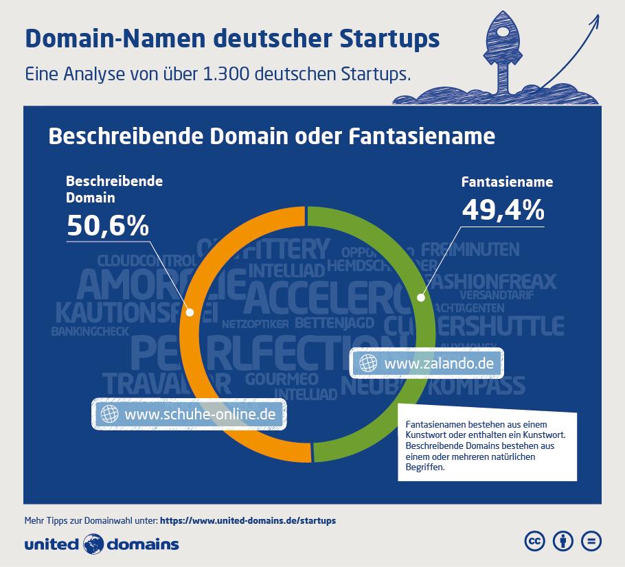 Startup-Domain-Studie - Fantasiename