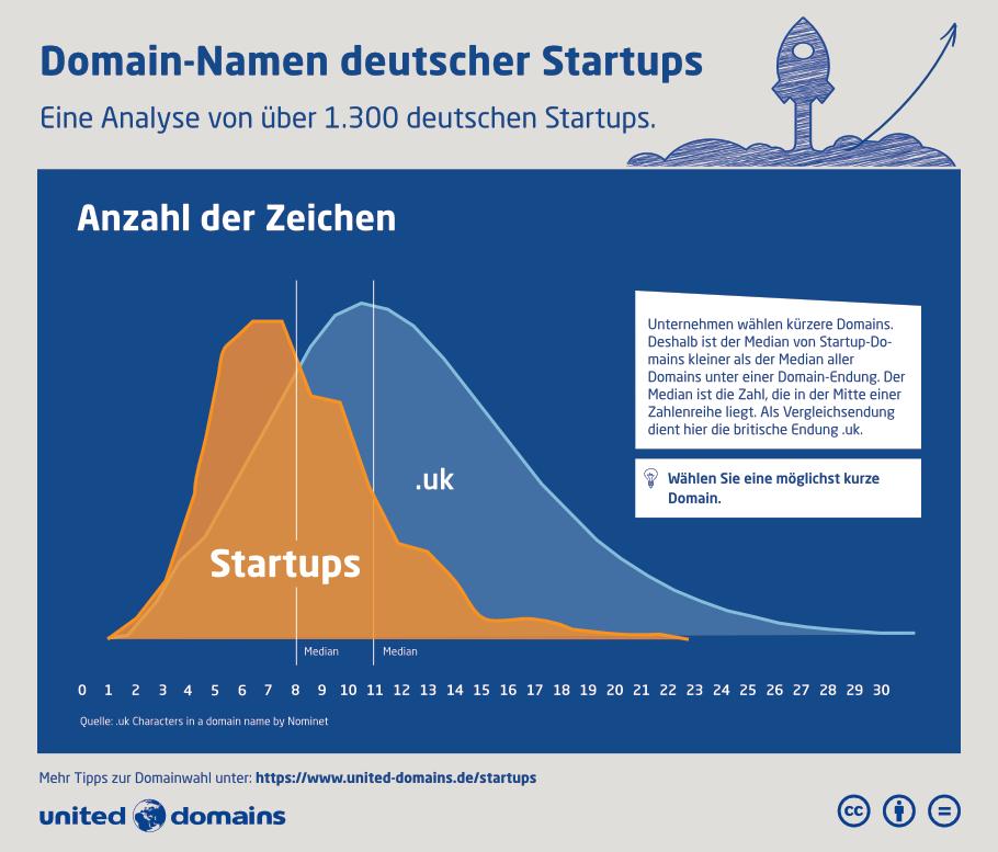 Startup-Domain-Studie - Anzahl_der_Zeichnen