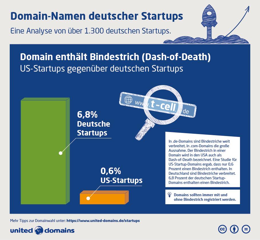 Startup-Domain-Studie - Bindestrich