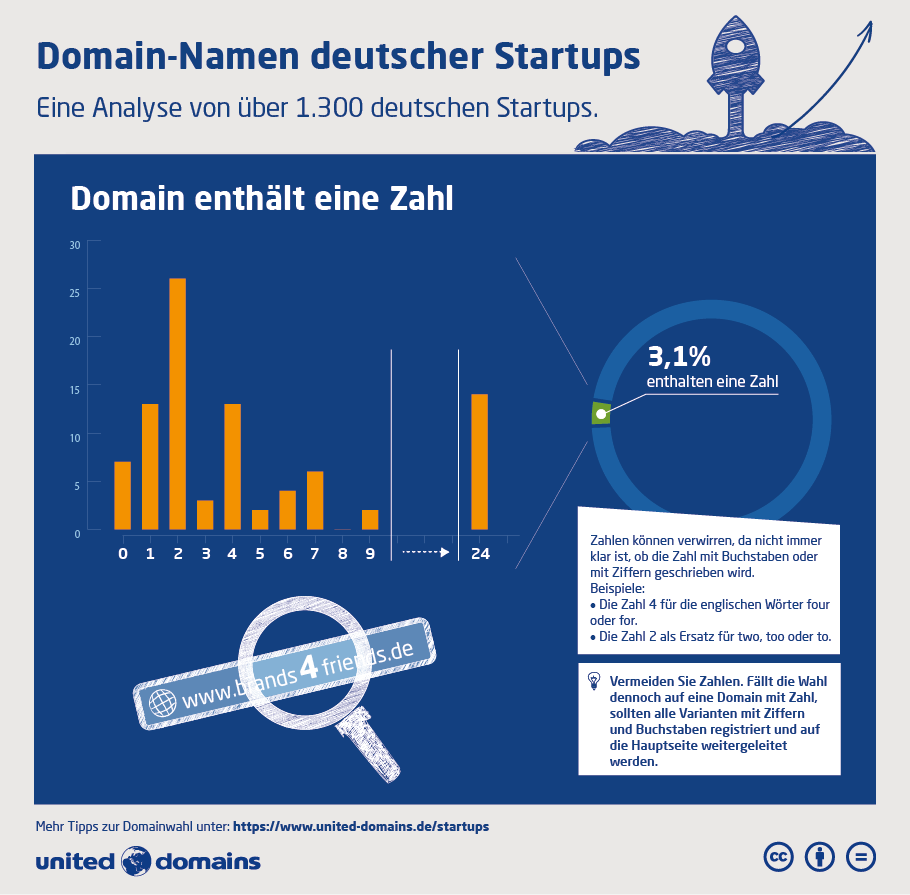 Startup-Domain-Studie - Zahl
