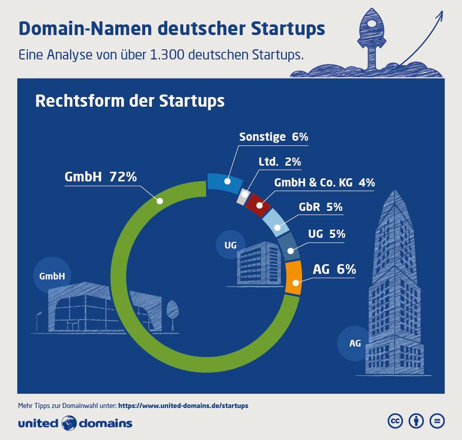 Startup-Domain-Studie - Rechtsform