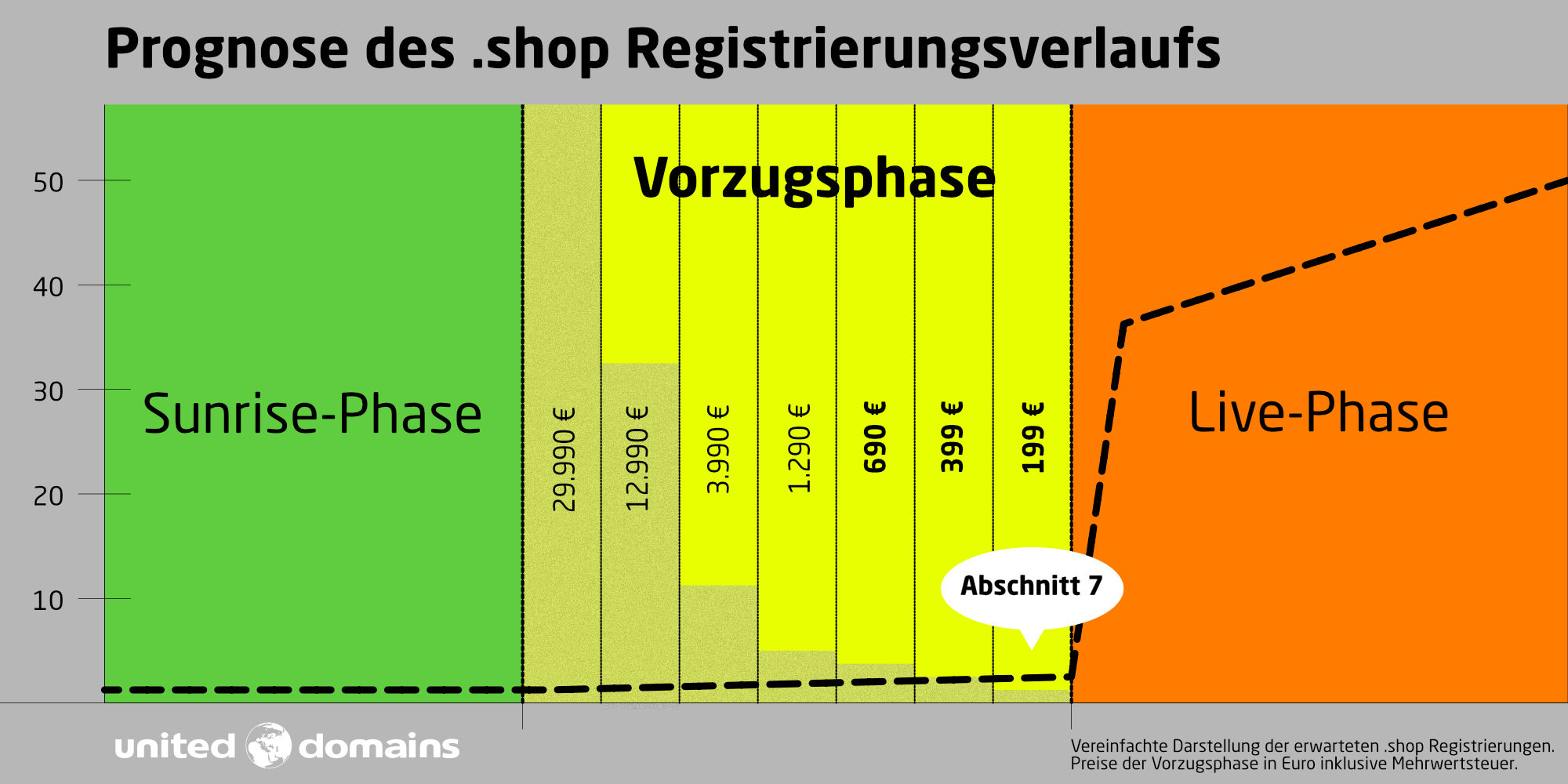 .shop - Early Access Vorzugsphase