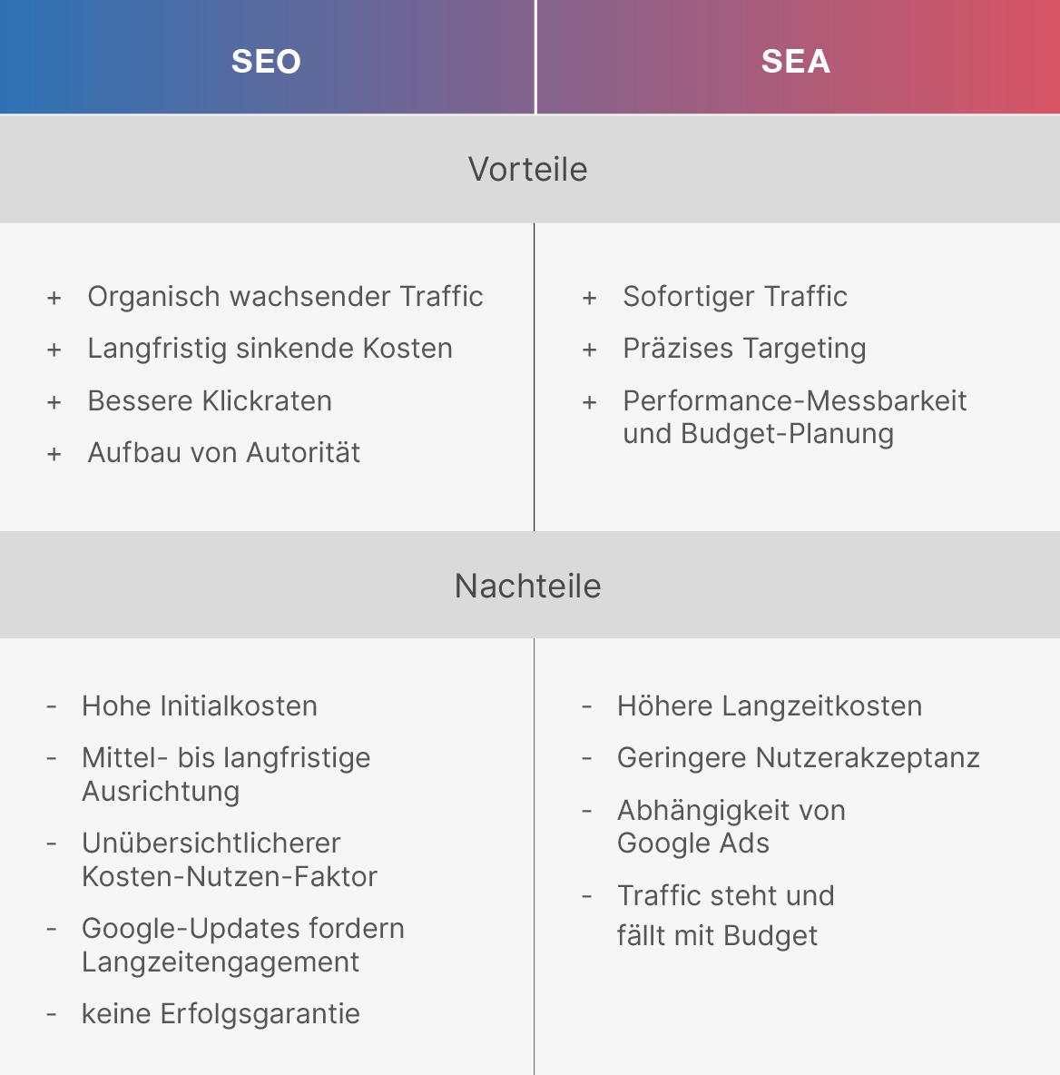 Die Vorteile von SEO und SEA